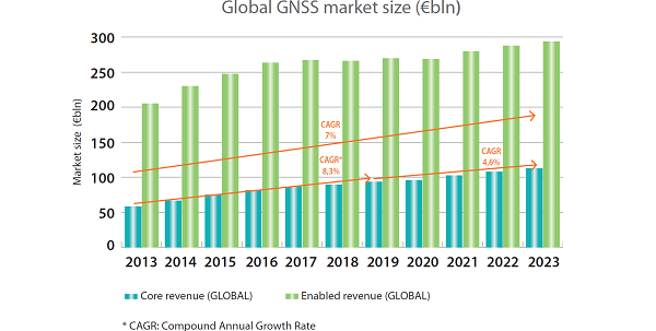 Global_GNSS_market